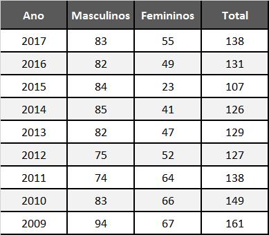 Tabela Resultados 2017