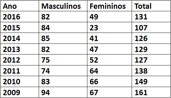 tabela San Payo