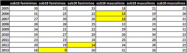 Os resultados das seleções - Tabela