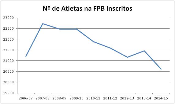 Numero de atletas na FPB inscritos