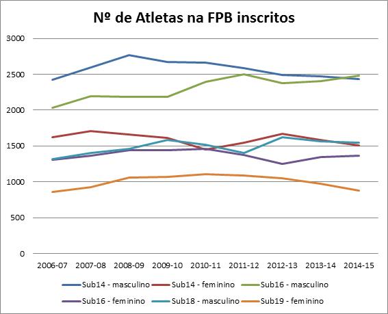 Evolução das inscrições de atletas na FPB (2006-07 a 2014-15)