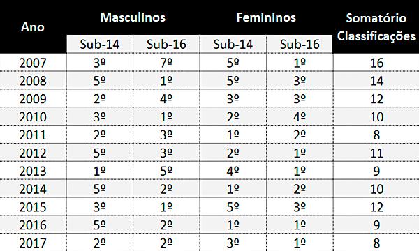 Tabela ABL FB